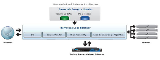 Barracuda Load Balancer